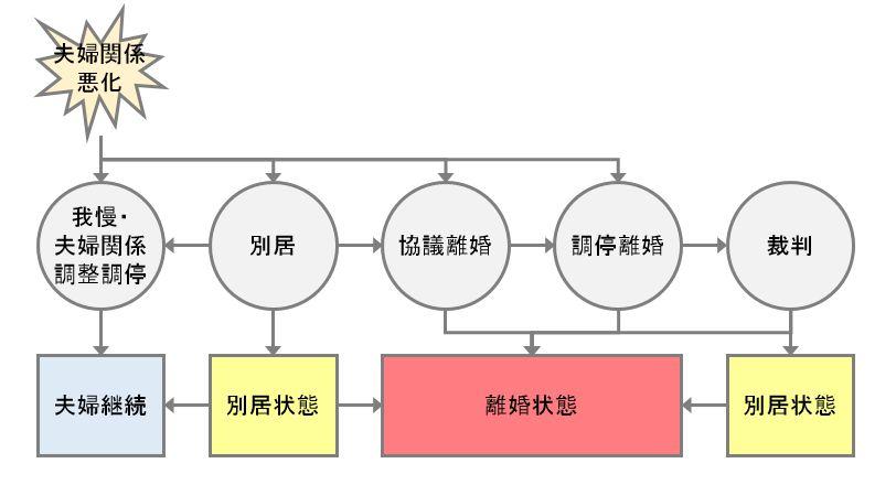 夫婦関係悪化からの遷移図