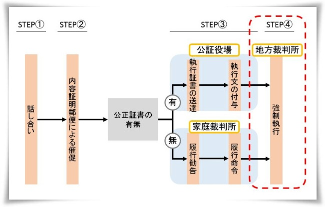 地方裁判所(STEP④)