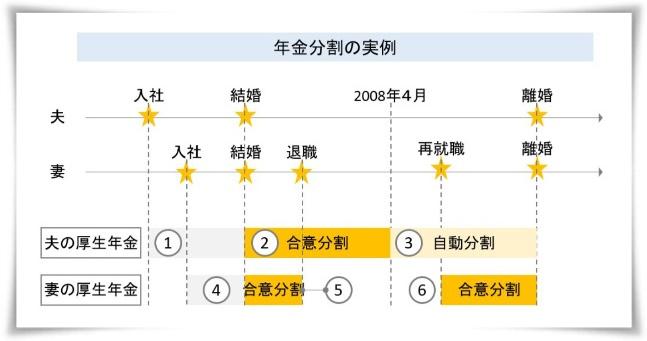 年金分割の実例