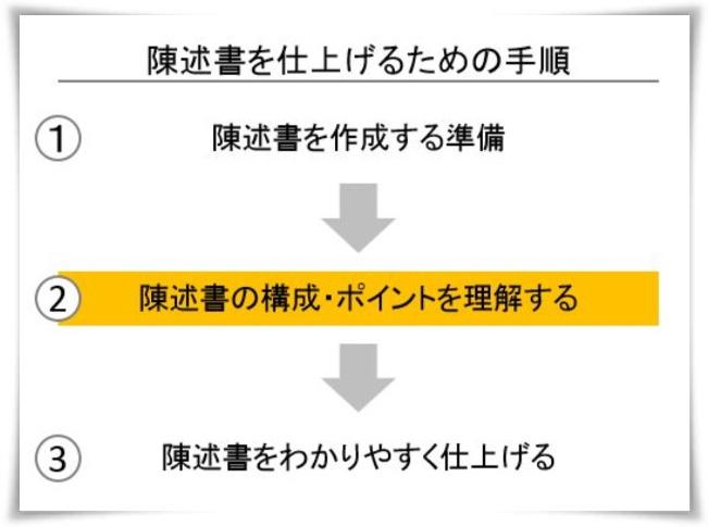 陳述書の構成・ポイントを理解する