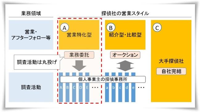営業特化型