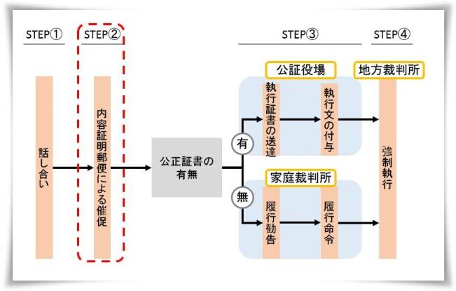 内容証明による催促(STEP②)