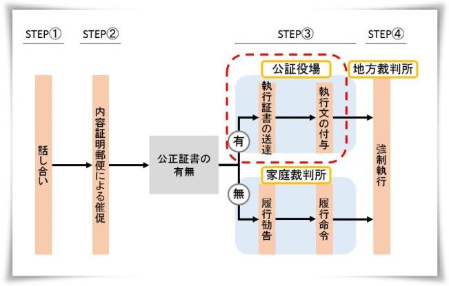 公正役場での手続き(STEP③-1)