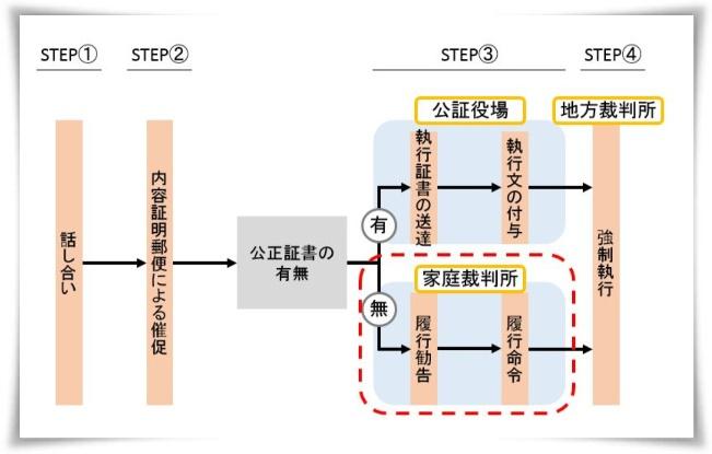 家庭裁判所での手続き(STEP③-2)