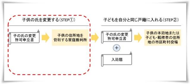 子供の氏を変更する手続き(STEP1)