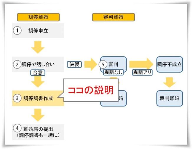 調停調書の作成(③)